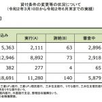 住宅ローン返済条件の変更等の状況(3/10~6/末)