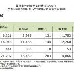 住宅ローン返済条件の変更等の状況について(3/10~7/末)