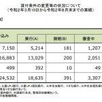 住宅ローン返済条件の変更等の状況について(3/10~8/末)