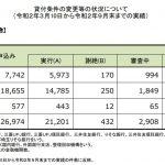 住宅ローン返済条件の変更等の状況について(3/10~9/末)