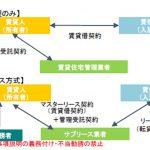 令和2年12月15日~【サブリース新法】施行