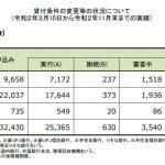 住宅ローン返済条件の変更等の状況について(3/10~11/末)