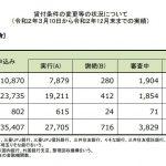住宅ローン返済条件の変更等の状況について(3/10~12/末)