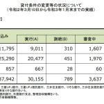 住宅ローン返済条件の変更等の状況について(20/3/10~21/1/末)