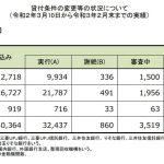 住宅ローン返済条件の変更等の状況について(20/3/10~21/2/末)