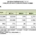 住宅ローン返済条件の変更等の状況について(20/3/10~21/3/末)