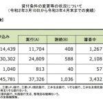 住宅ローン返済条件の変更等の状況について(20/3/10~21/4/末)