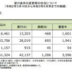住宅ローン返済条件の変更等の状況について(20/3/10~21/6/末)
