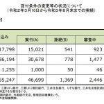 住宅ローン返済条件の変更等の状況について(20/3/10~21/8/末)